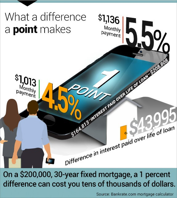 How An App Can Help You Get A Mortgage | Bankrate.Com