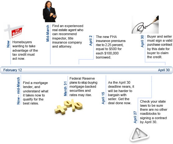 Mortgage timeline