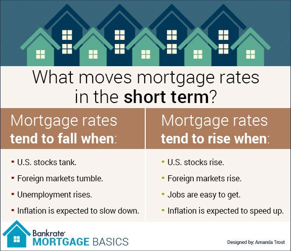 Your Mortgage Rate: How Its Set And By Who -- Mortgage Basics