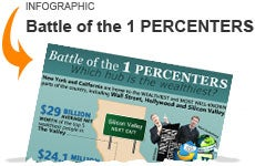 One Percenters Infographic