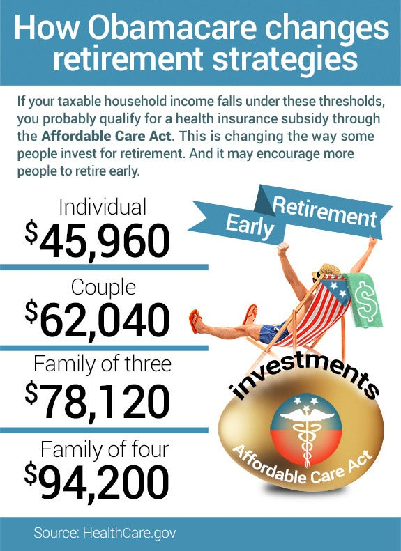 How Obamacare changes retirement strategies | Happy male on a beach chair: © Ljupco Smokovski/Shutterstock.com, Gold egg: © xtock/Shutterstock.com, Medical icon: © mamanamsai /Shutterstock.com