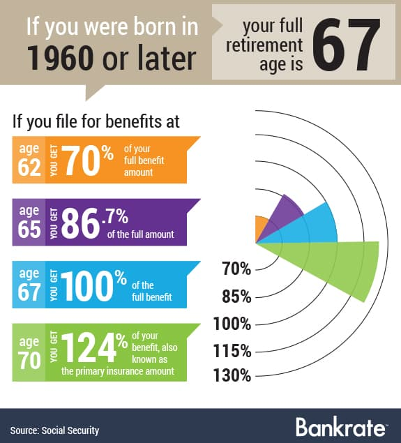 the benefits of early retirement While it's tempting to want to retire early, you should know how it will impact your social security benefits retiring early may reduce benefits.