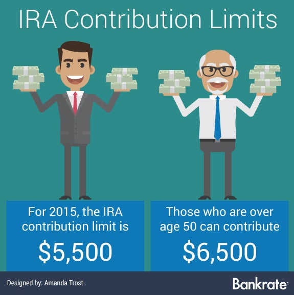 IRA contribution limits | Illustrated men holding money: © tsirik/Shutterstock.com