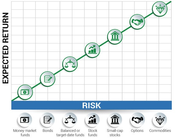 Risk vs. return | icons: © graphixmania/shutterstock.com, graph: © kaisorn/shutterstock.com