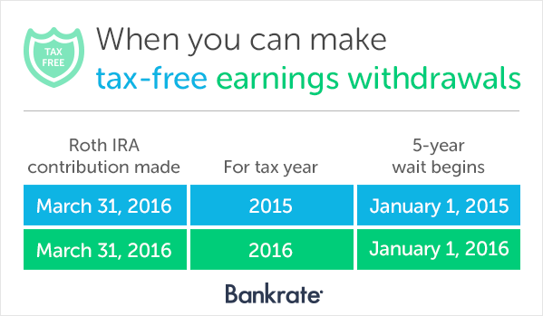 When you can make tax-free earnings withdrawals