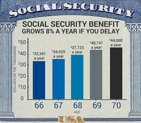 Social Security benefit grows each year if you delay | Social security card © Mega Pixel/Shutterstock.com