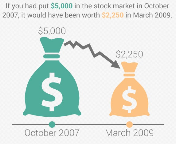 If you put $5,000 in the stock market in October 2007, it would be worth only $2,250 in March 2009 | Bag of money © musicman/Shutterstock.com