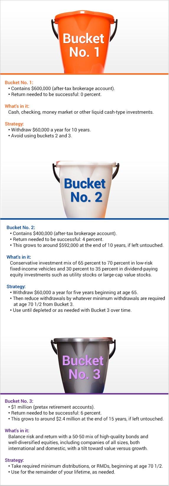 Bucket strategies © Danil Nevsky/Shutterstock.com