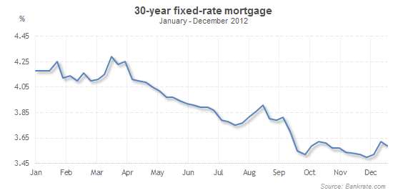 30 Year Fixed Mortgage Rates