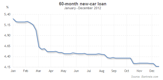Auto loan rates