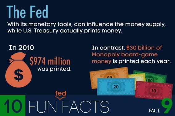 10 fun Federal Reserve facts © Shutterstock.com