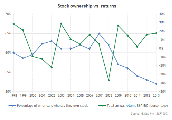 Stock ownership versus returns
