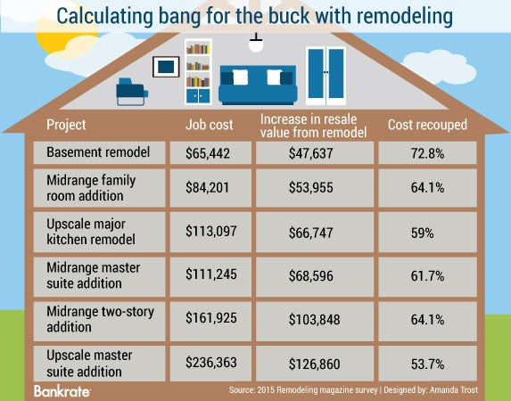 Calculating bank for the buck with remodeling © Bigstock