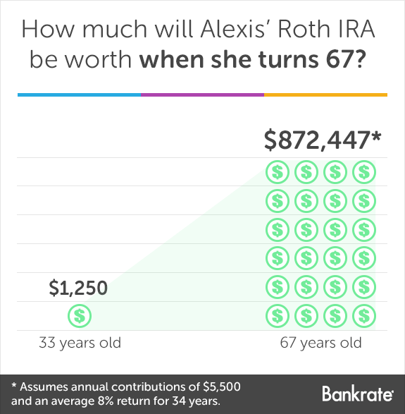 How much will Alexis' Roth IRA be worth when she turns 67?