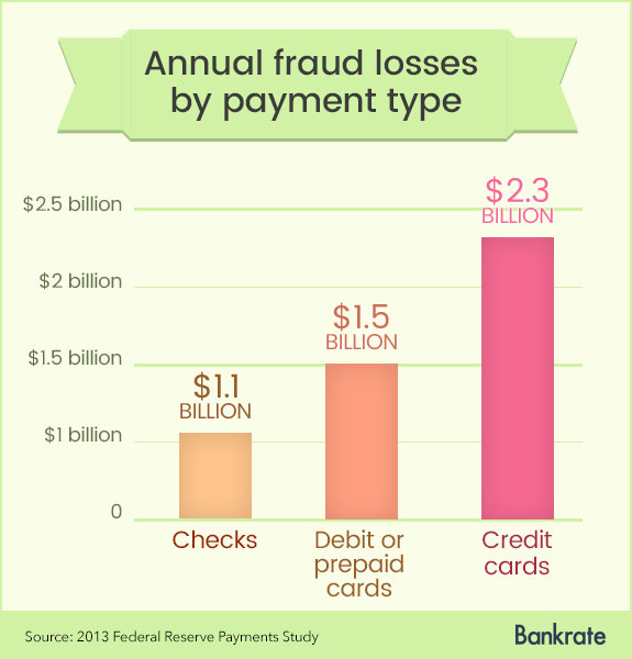 Annual fraud losses by payment type | Bankrate