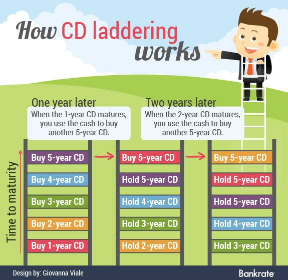 How CD laddering works | Cartoon © Ziven/Shutterstock.com