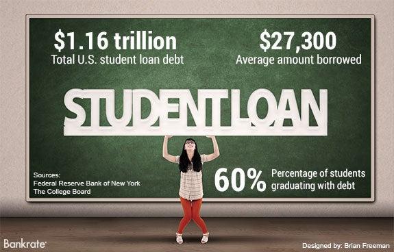 $1.16 trillion: Total U.S. student loan debt | Woman holding up 'Student Loan' sign © Bigstock
