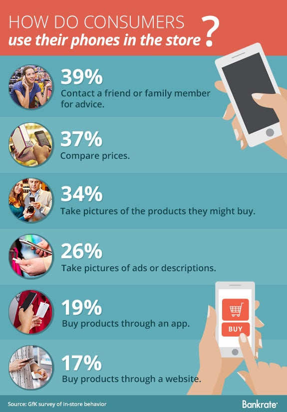 How do consumers use their phones in the store © Bigstock
