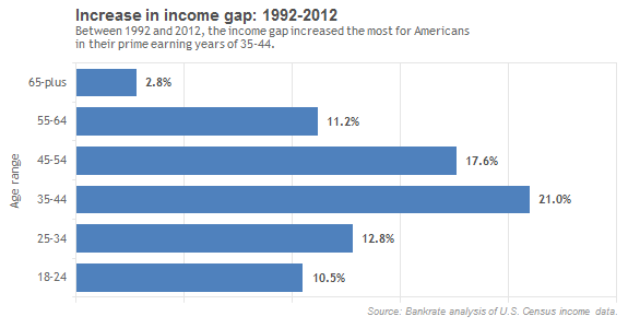 Increase in income gap from 1992 to 2012