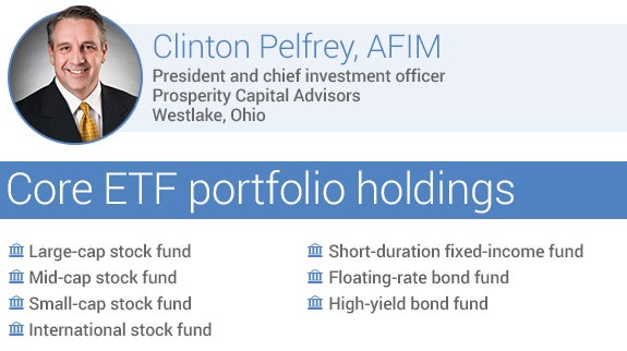 Recommended core ETF portfolio holdings by Clinton Pelfrey, AFIM