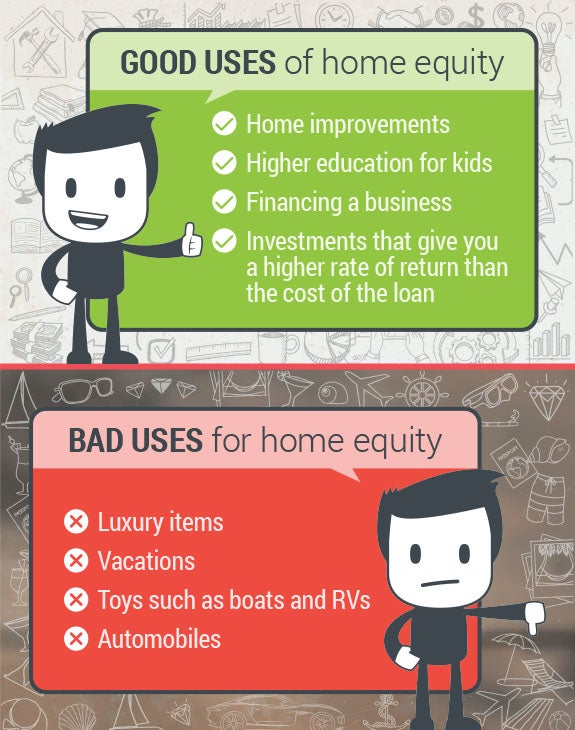 Home Equity Loan Ad