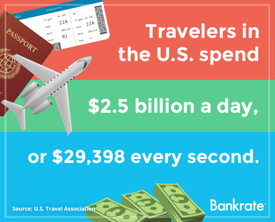 Travelers in the U.S. spend $2.5 billion a day, or $29,398 every second