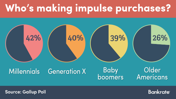 Who's making impulse purchases? © Bigstock