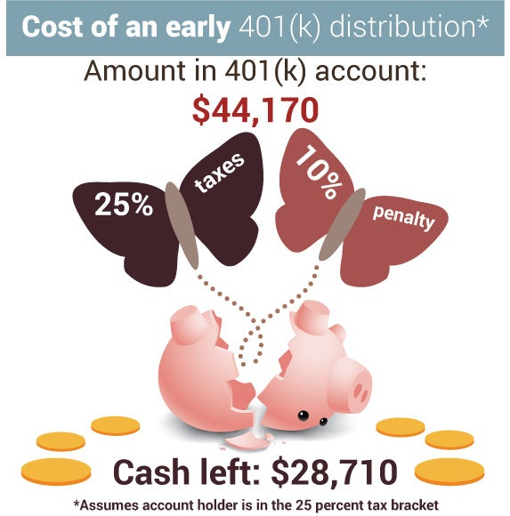 Cost of an early 401(k) distribution | coins: ©Bplanet/Shutterstock.com, piggy & moths: © Mike Elliott/Shutterstock.com