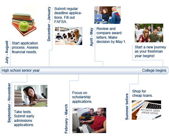 College timeline