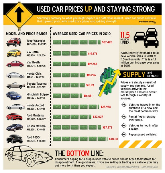 Used Car Prices Higher And Will Remain Strong
