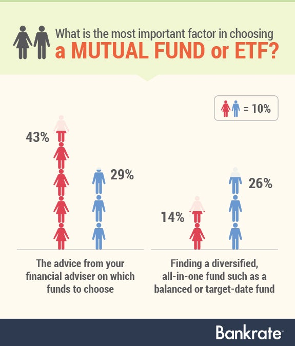 What is the most important factor in choosing a mutual fund or ETF? | gender symbols©Mix3r/Shutterstock.com